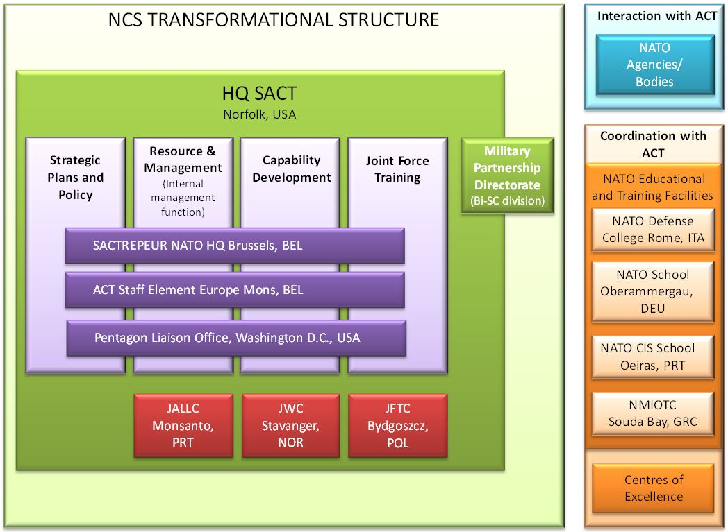 ncs transformational structure